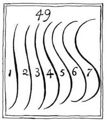 Linee serpentine, da Analysis of beauty di Hogarth